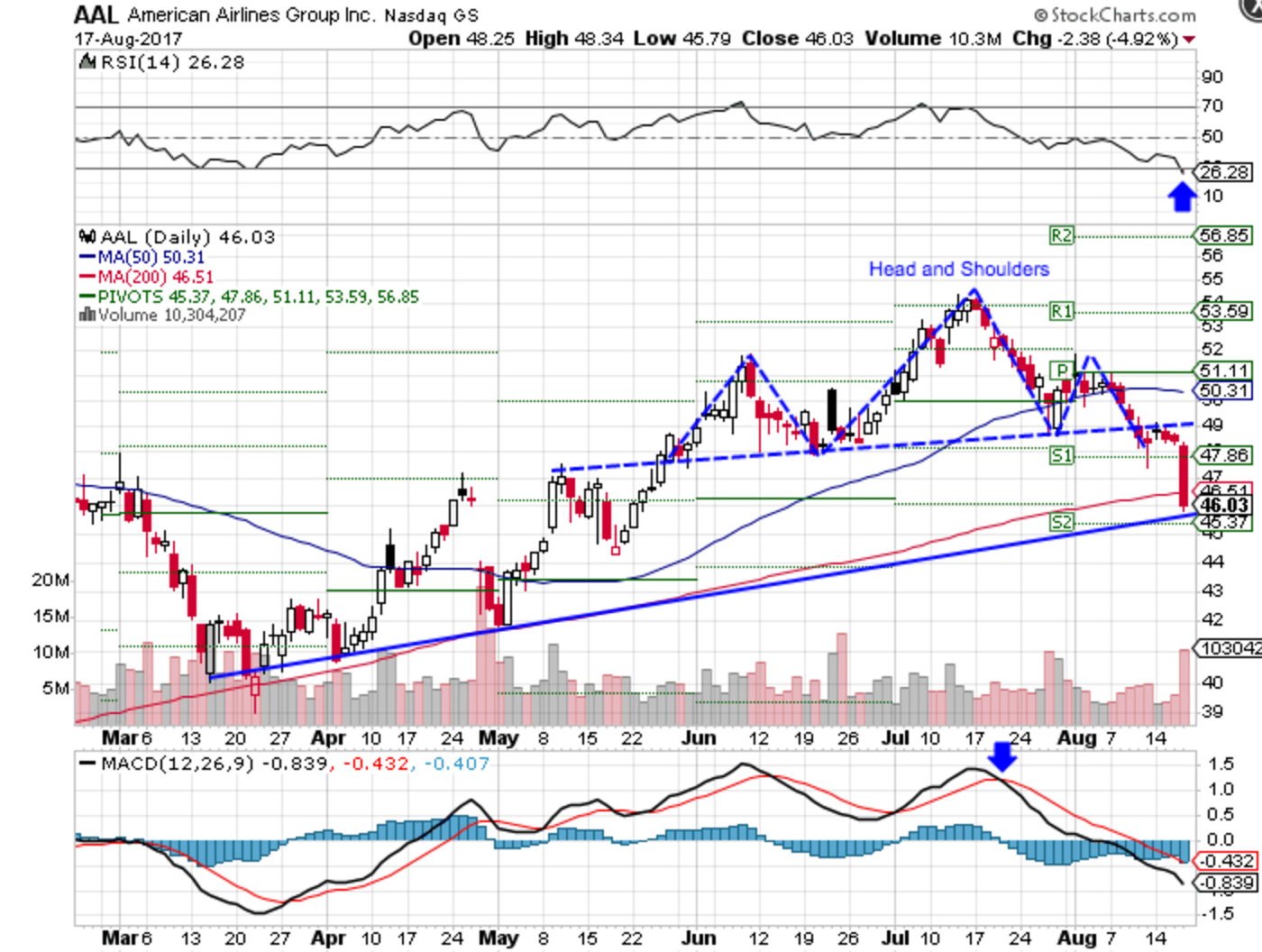 Technical chart showing the performance of American Airlines Group Inc. (AAL) stock