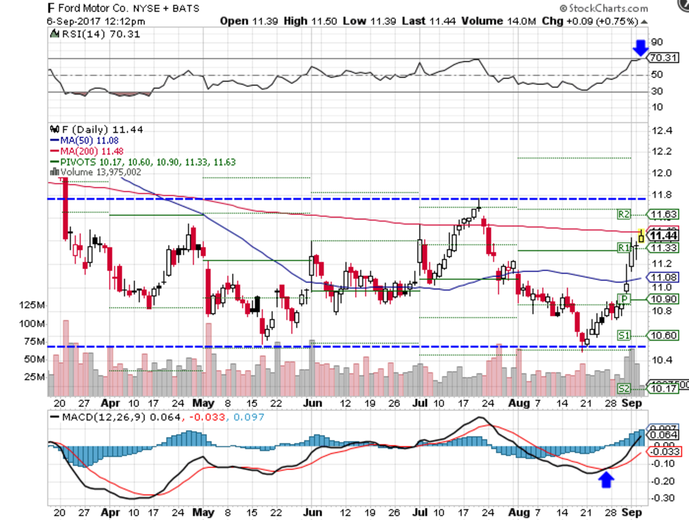 Technical chart showing the performance of Ford Motor Company (F) stock