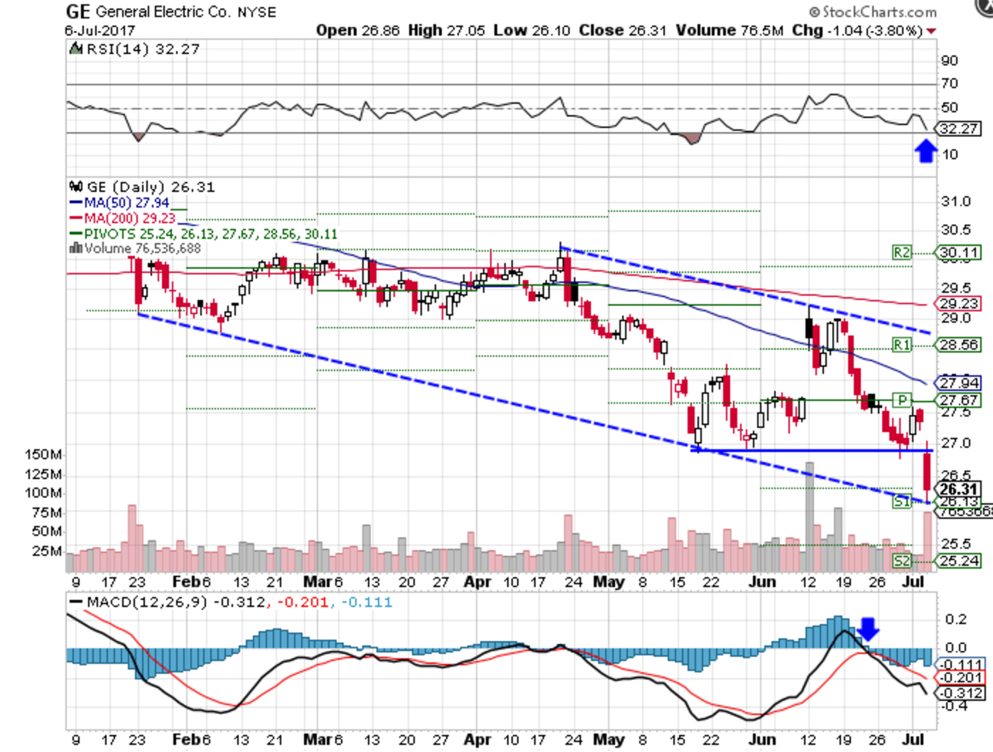 Ge Tech Support Ge Stock Breaks Down To Lower Channel Support Ge Investopedia