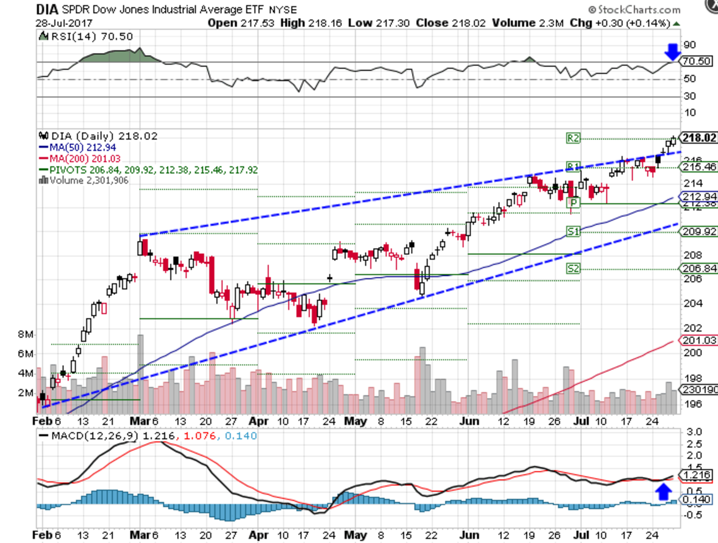 Technical chart showing performance of the Dow Jones Industrial Average SPDR ETF (DIA)