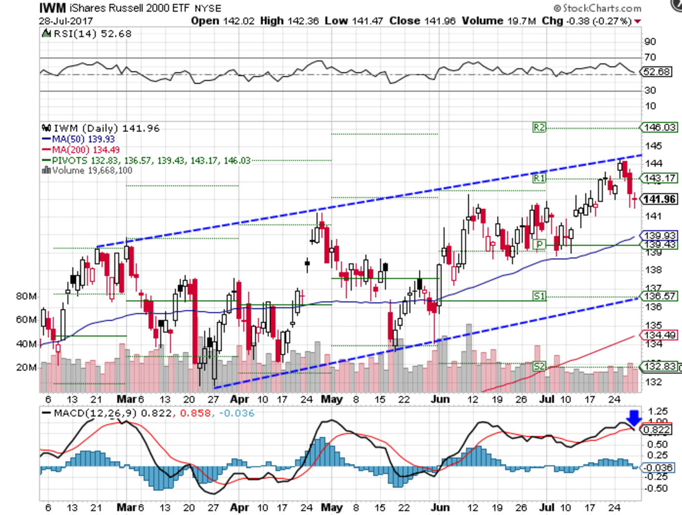 Technical chart showing performance of the iShares Russell 2000 Index ETF (IWM)