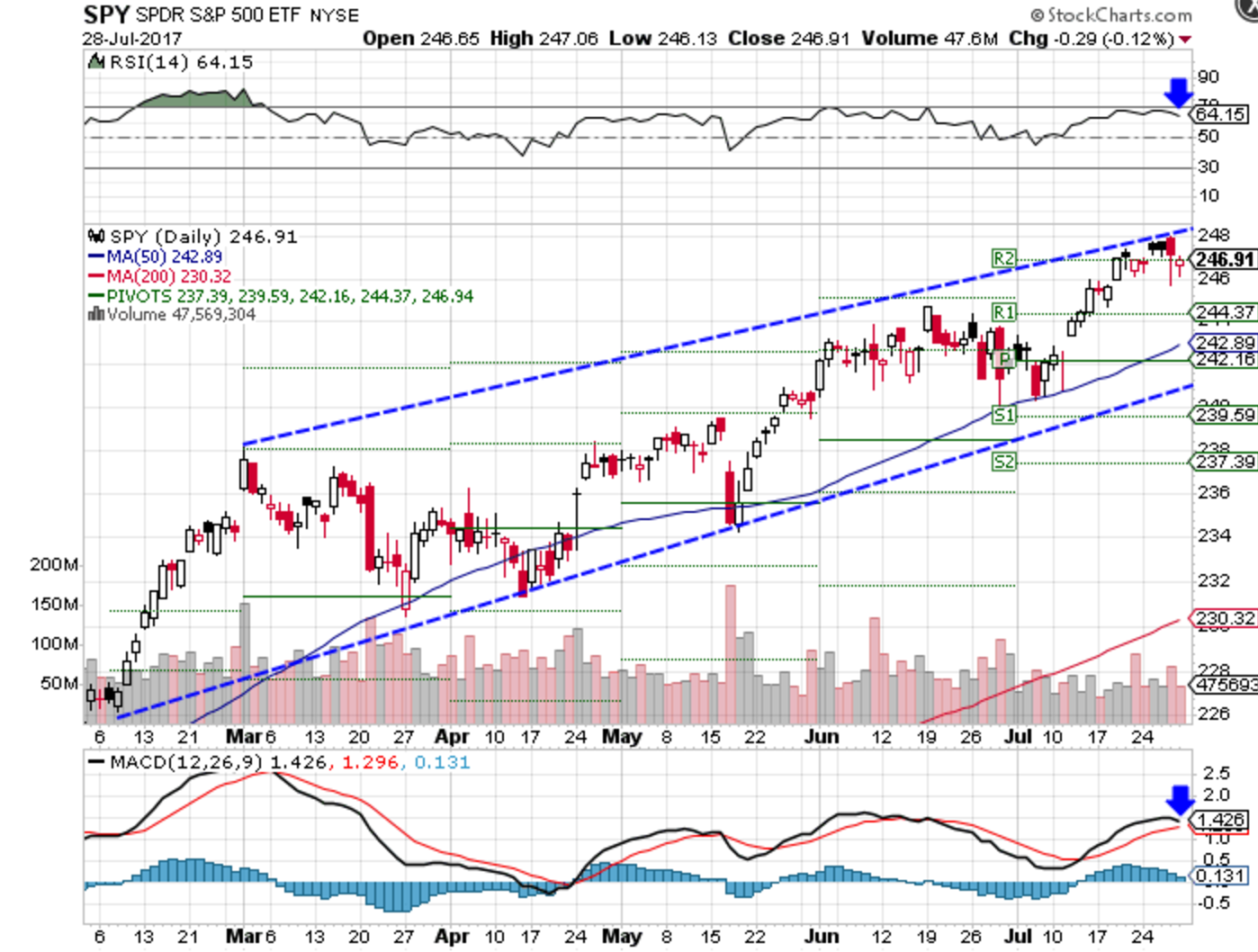 Technical chart showing performance of the S&P 500 SPDR ETF (SPY)