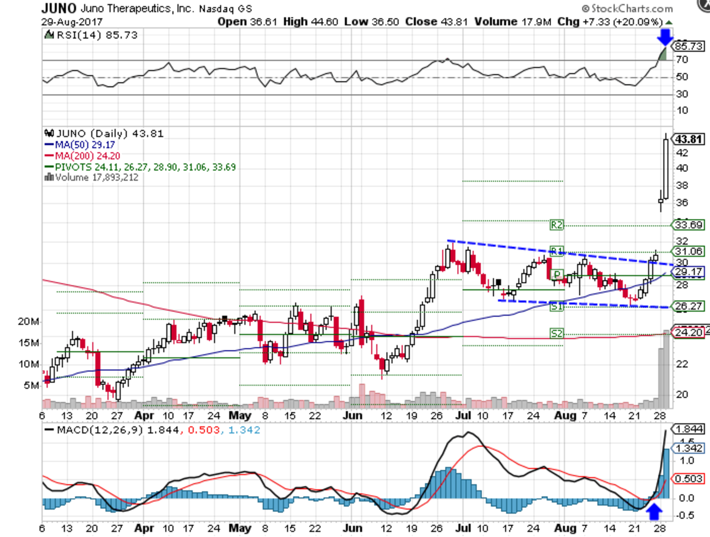 Technical chart showing the performance of Juno Therapeutics, Inc. (JUNO) stock