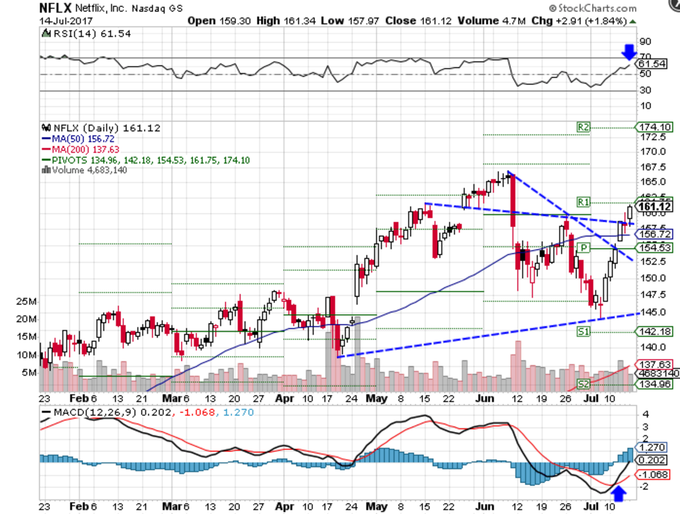 Technical chart showing the recent performance of Netflix, Inc. (NFLX) stock