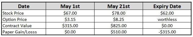 Stock options quiz