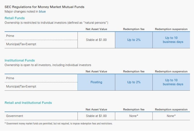 What is a money market fund,and where can i get one?