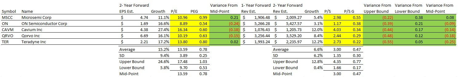 MSCC is trading above the midpoint eliminating it from the list but Teradyne's growth rates are impressive