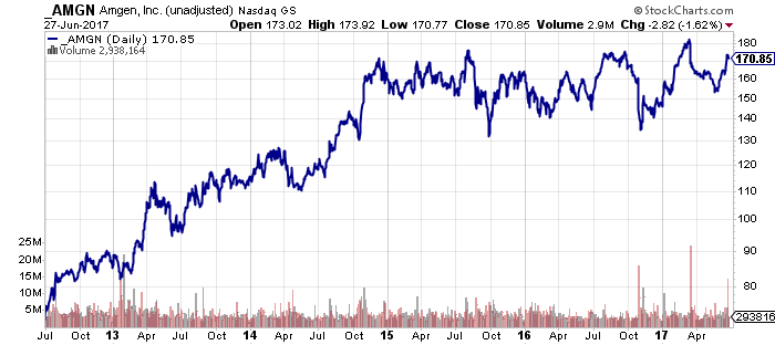 Chart showing the performance of Amgen Inc. (AMGN) stock over the past five years