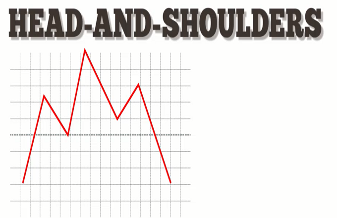 Head and shoulders forex indicator