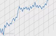 Using trading indicators effectively