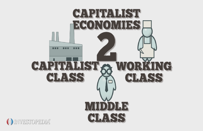 Essays on capitalism