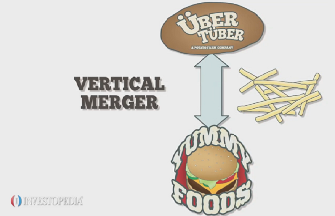 What's a Vertical Merger? - Video | Investopedia