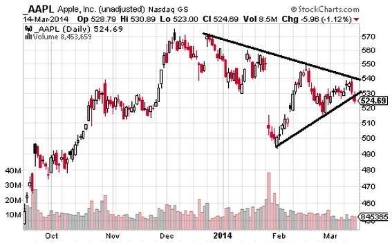 Stocks Close to Triangle Breakouts