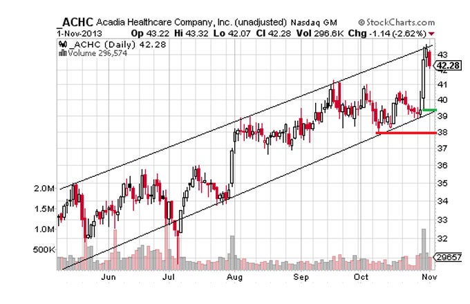 Consumer Staples and Healthcare Stocks to Watch