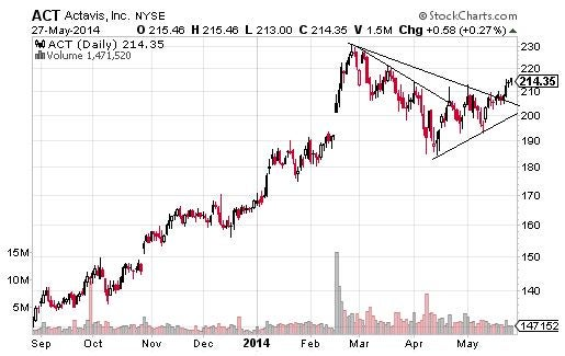Four Upside Triangle Chart Pattern Breakouts