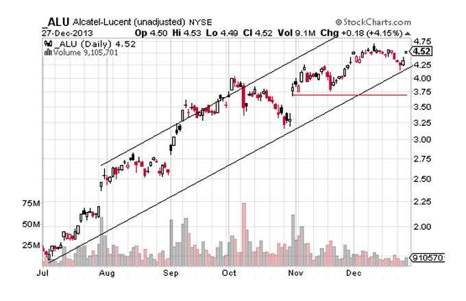 Strongest Stocks Of 2013 Still Looking Good