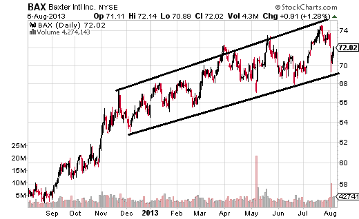 Trend Channel Bounce Trades