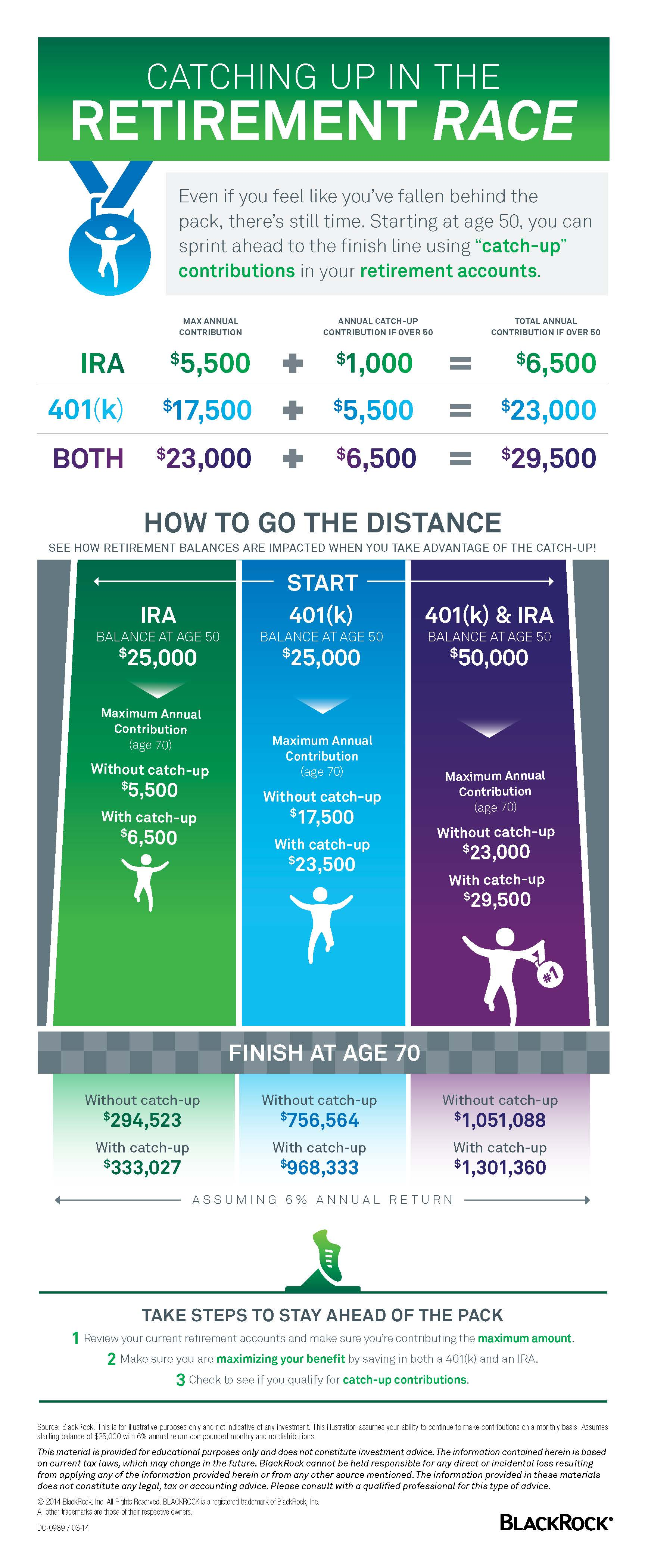 Catching up in teh retirement race infographic