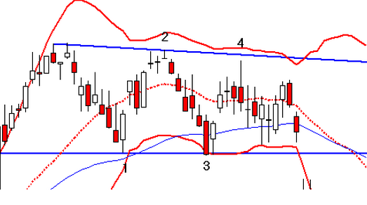 Reaction of bollinger bands to improve your trading