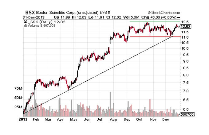 How Will Last Year's Top Turnaround Stocks Perform in 2014?