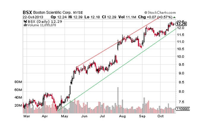 Four Strong Stocks in Rising Trend Channels