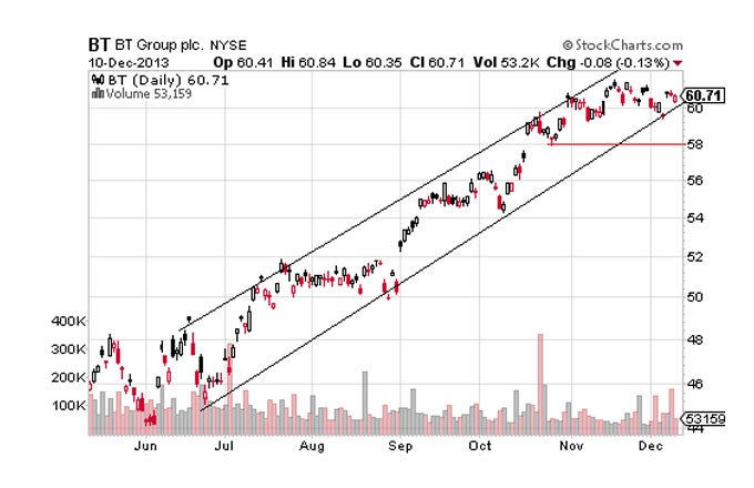 Four Trend Channel Trades