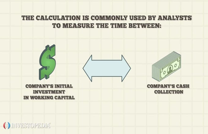 Understanding The Cash Conversion Cycle