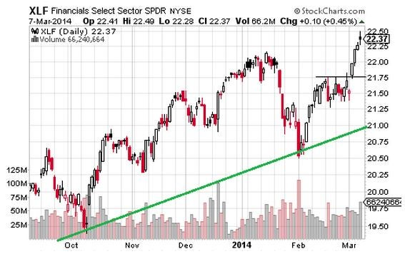 Financials and Industrials on the Radar This Week