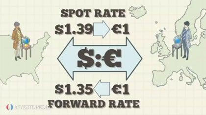 Covered Interest Arbitrage - Video | Investopedia