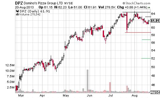 4 Stocks, 4 Topping Patterns