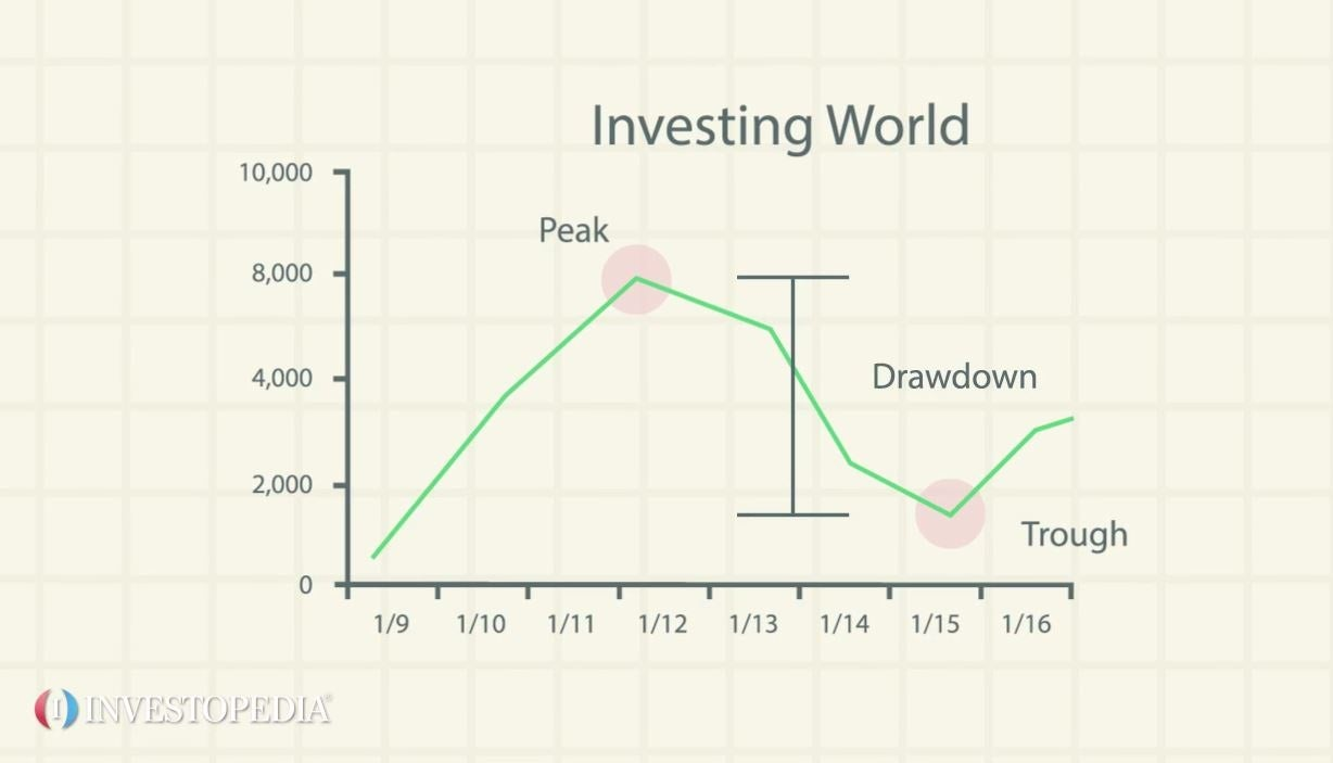 Drawdown - Video | Investopedia