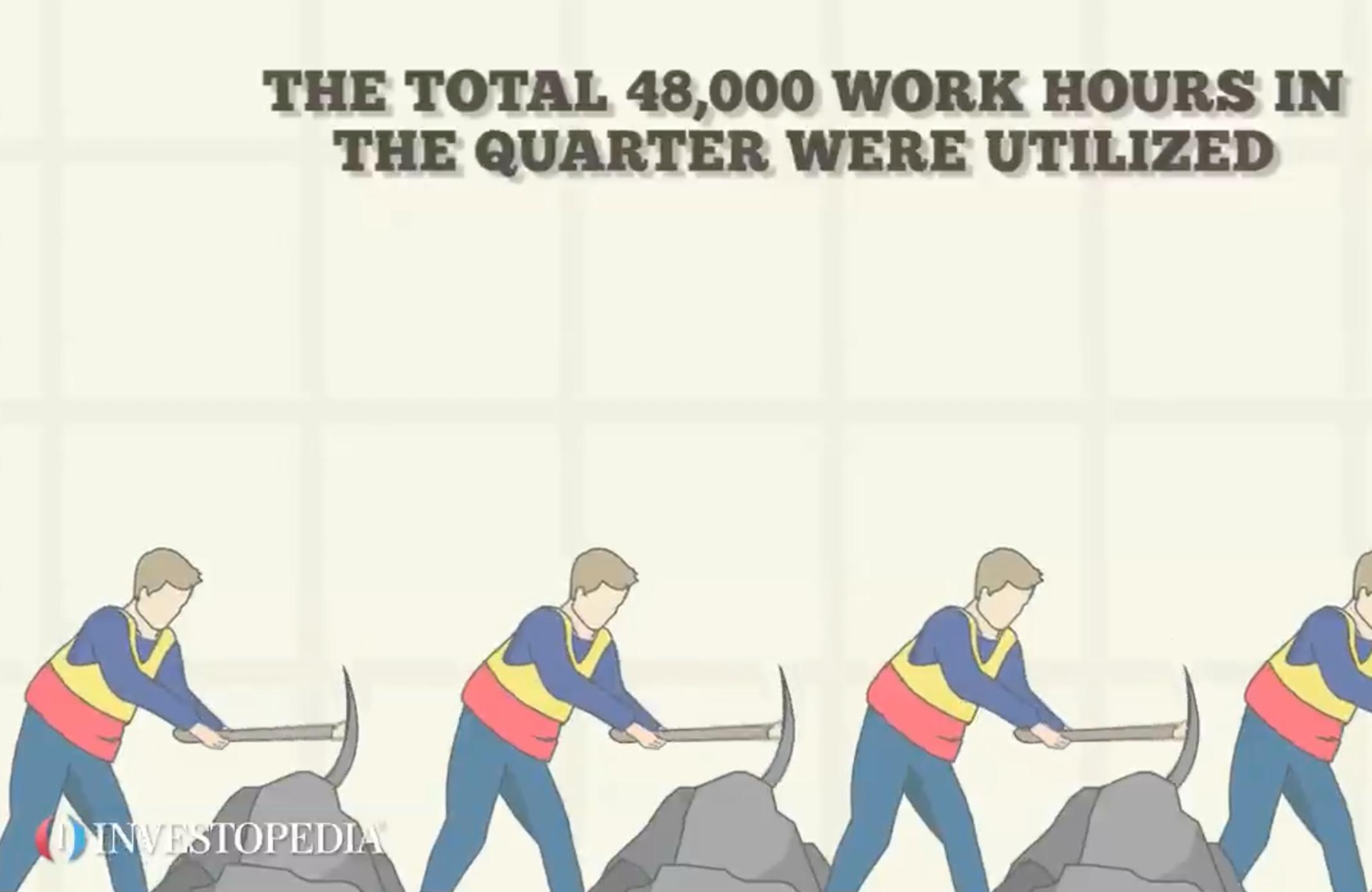 Productivity - Video | Investopedia