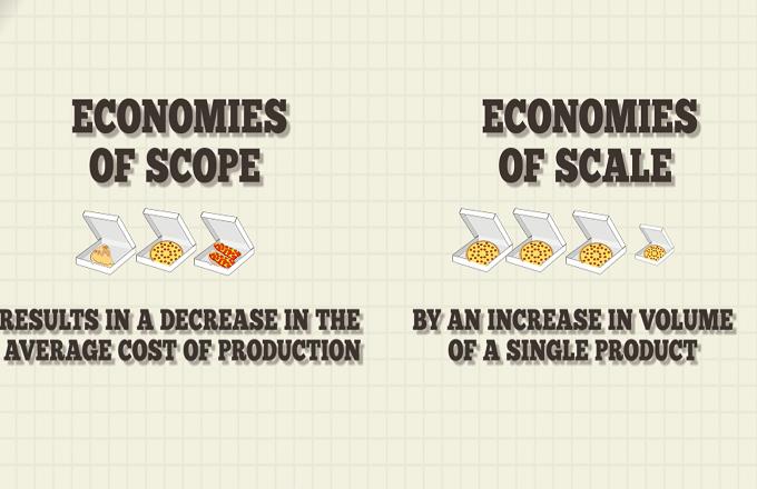 Economies of Scope - Video | Investopedia