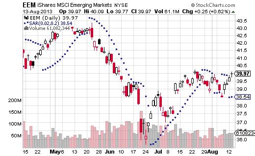 ETF Parabolic SAR BUY Signals