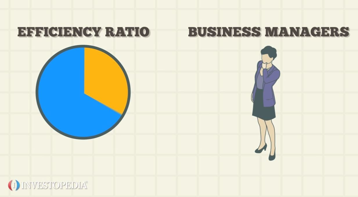 Efficiency Ratio - Video | Investopedia