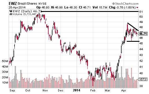 Strong Foreign Market ETFs