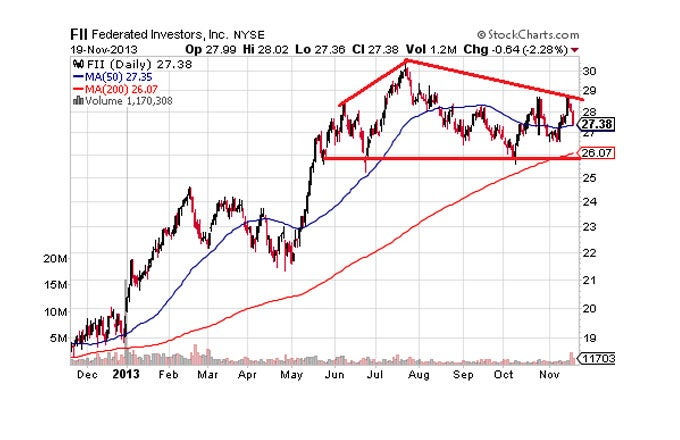 Four Stocks Setting Up For A Move Lower