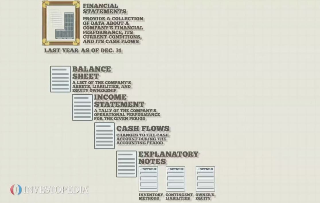 Financial Statements Video Investopedia