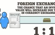 Forex market basics
