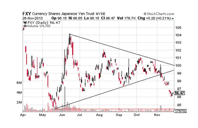 Currency ETF Outlook