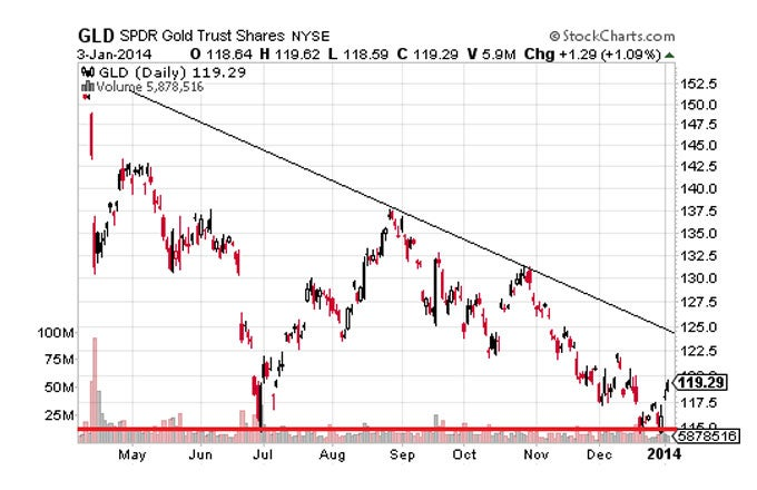 Commodity ETF Outlook