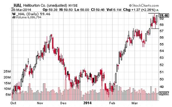 Consolidations Leading to Upside Breakouts?
