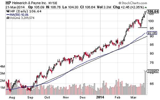 Stocks with the Strongest Uptrends