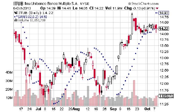 Parabolic SAR Sell Signals
