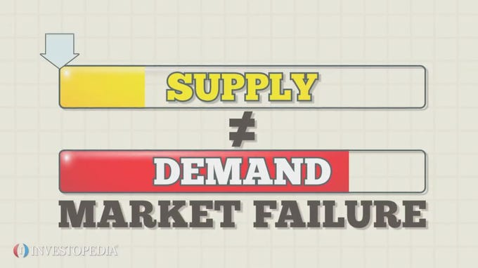 Examples of market failure?