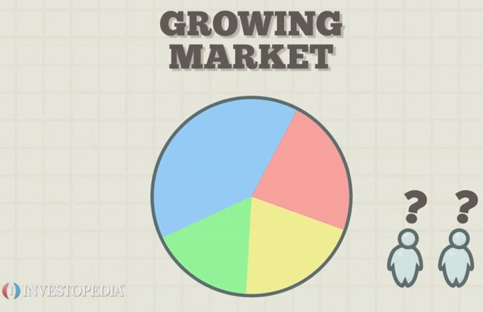 Understanding Market Share