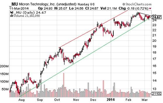 Stocks Looking to Bounce off Trendline Support