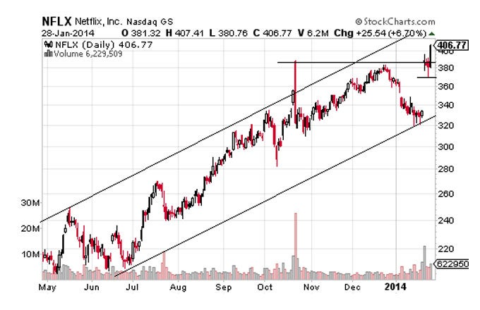 The Technical Outook For Top Stock Gainers