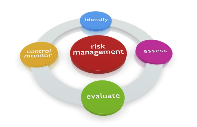 Risk Management Techniques For Active ...