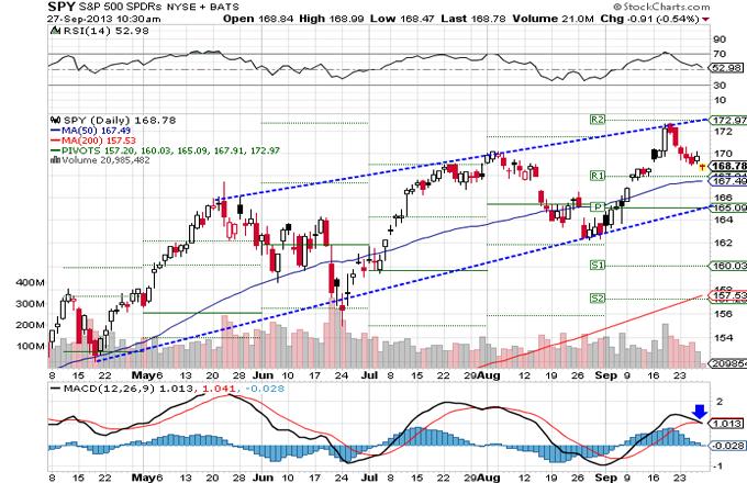 Market Summary for September 27, 2013